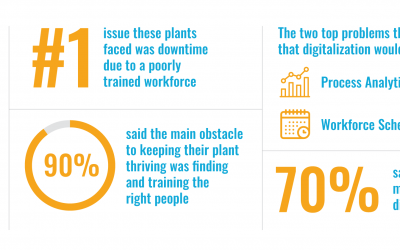 We Asked Plant Managers About Their Biggest Pain Points. Their Answers Surprised Us.